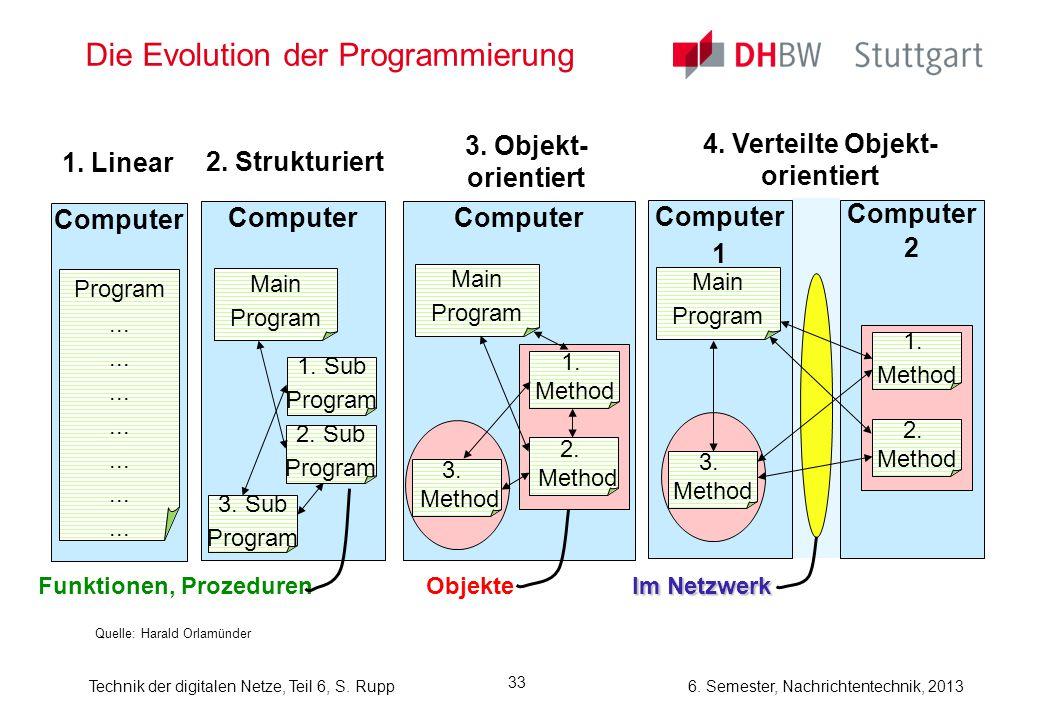 Die Evolution der Programmierung
