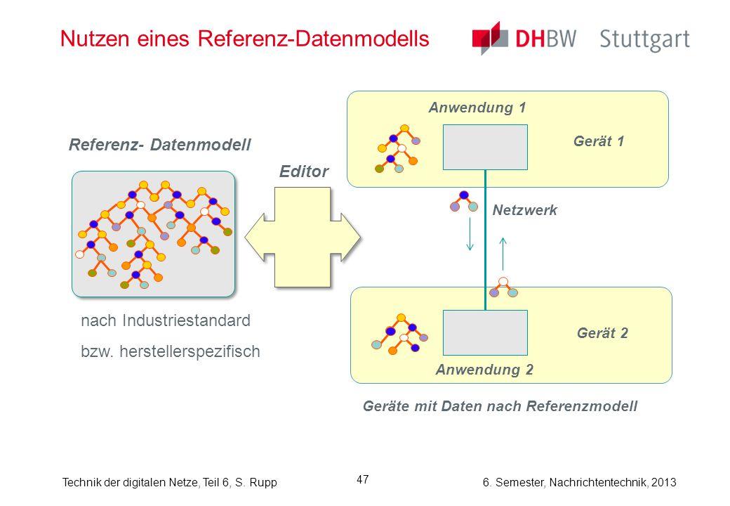 Nutzen eines Referenz-Datenmodells