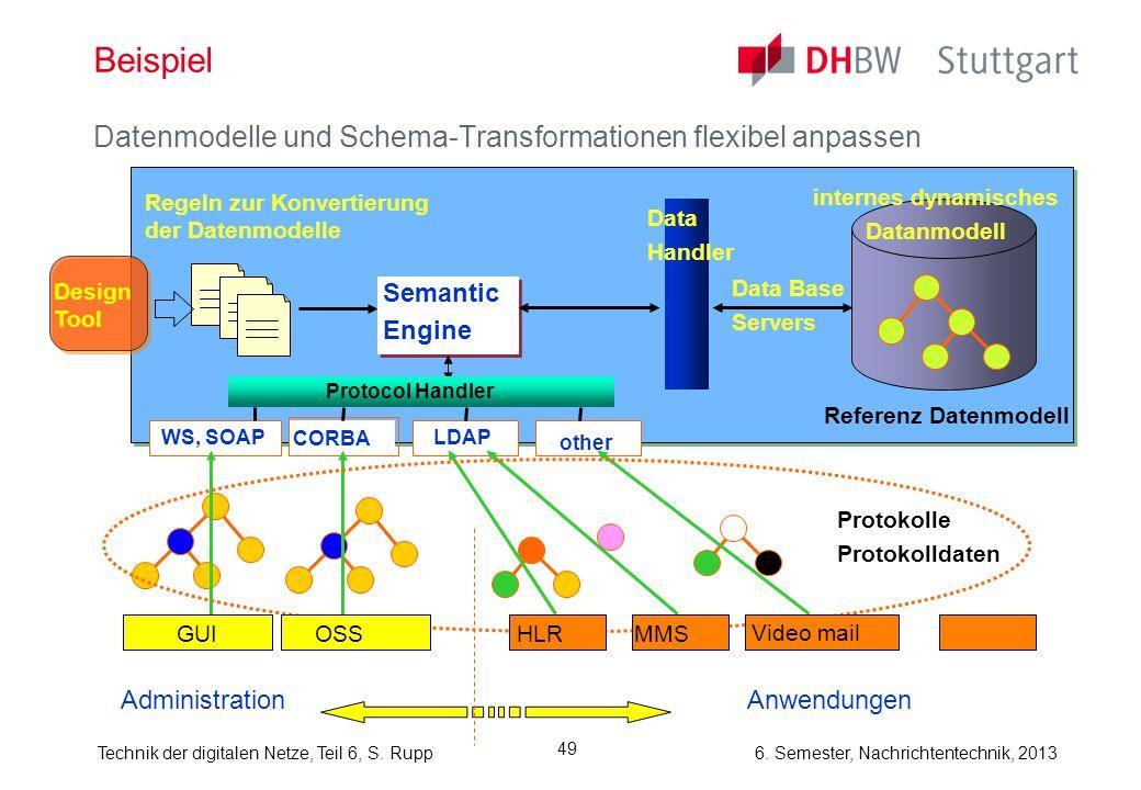 Beispiel Datenmodelle und Schema-Transformationen flexibel anpassen
