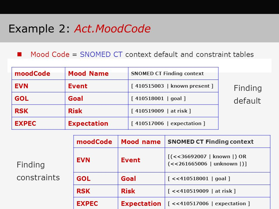 Example 2: Act.MoodCode Finding default Finding constraints