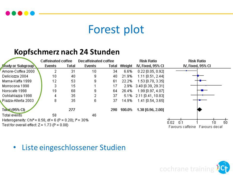 Forest plot Kopfschmerz nach 24 Stunden Liste eingeschlossener Studien