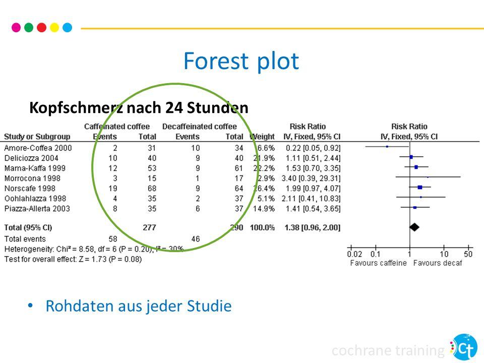 Forest plot Kopfschmerz nach 24 Stunden Rohdaten aus jeder Studie
