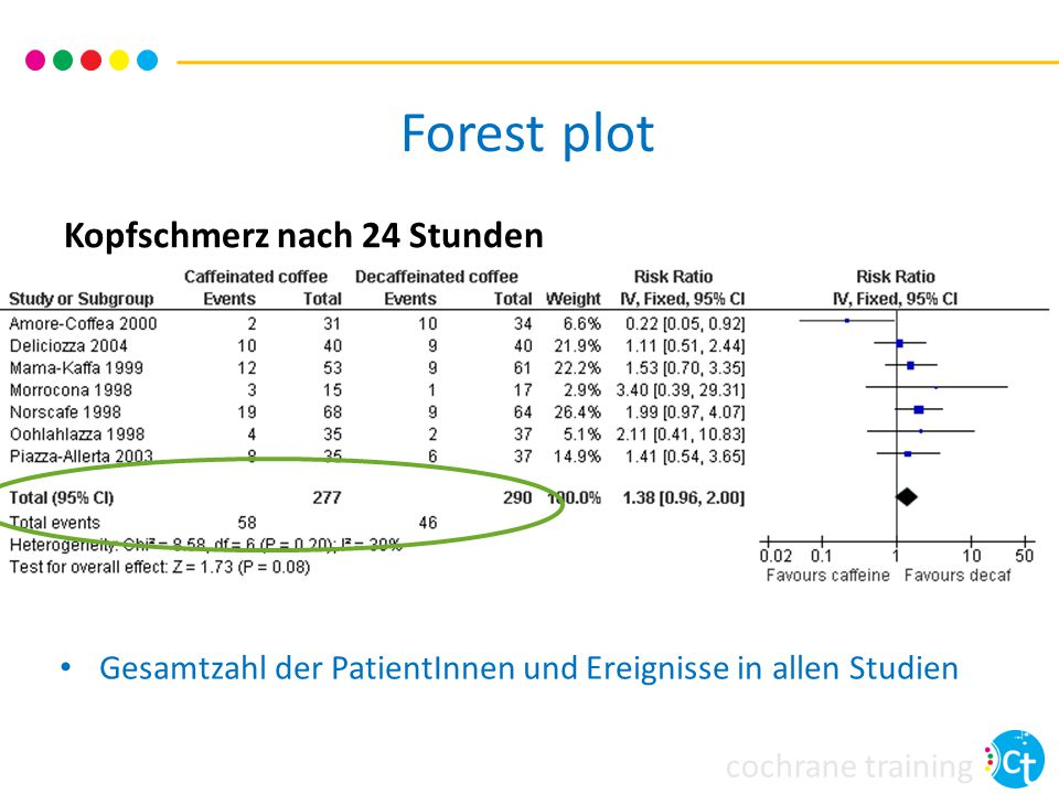 Forest plot Kopfschmerz nach 24 Stunden