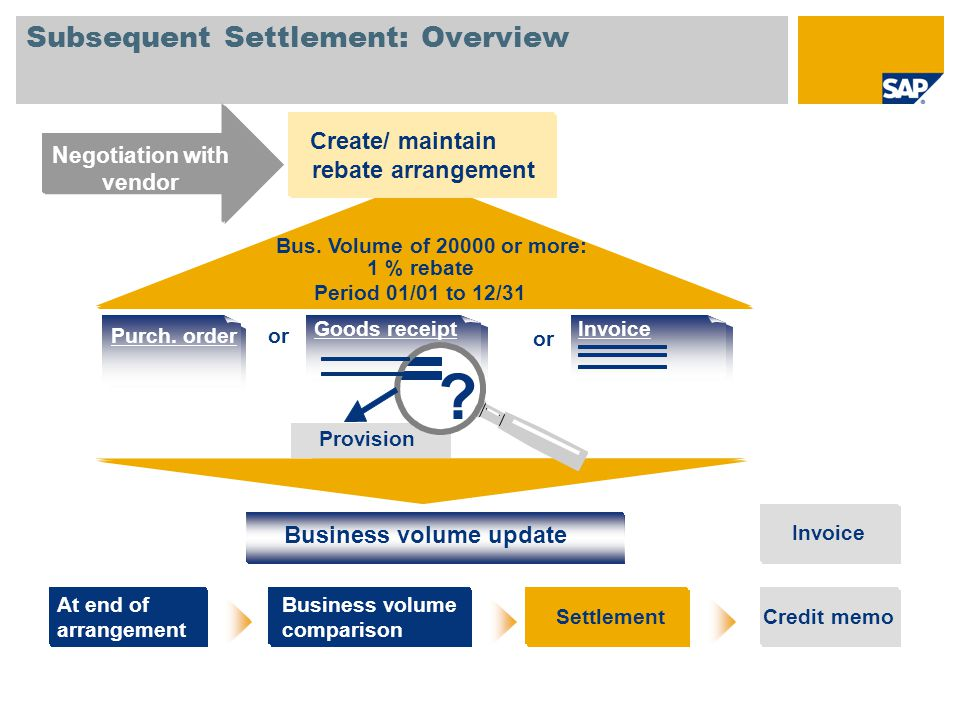 Subsequent Settlement: Overview
