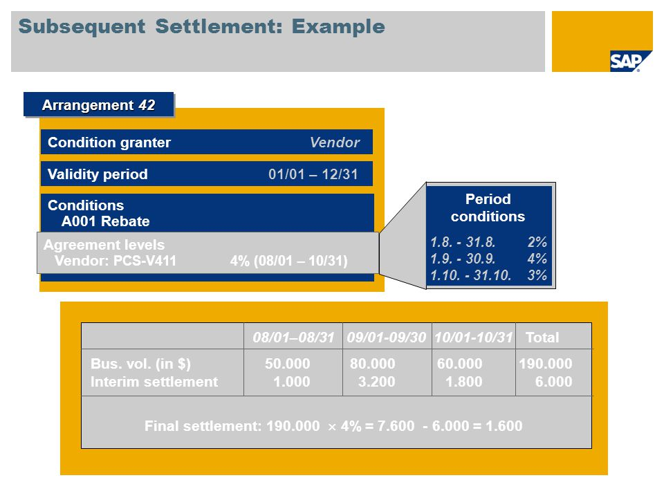 Subsequent Settlement: Example