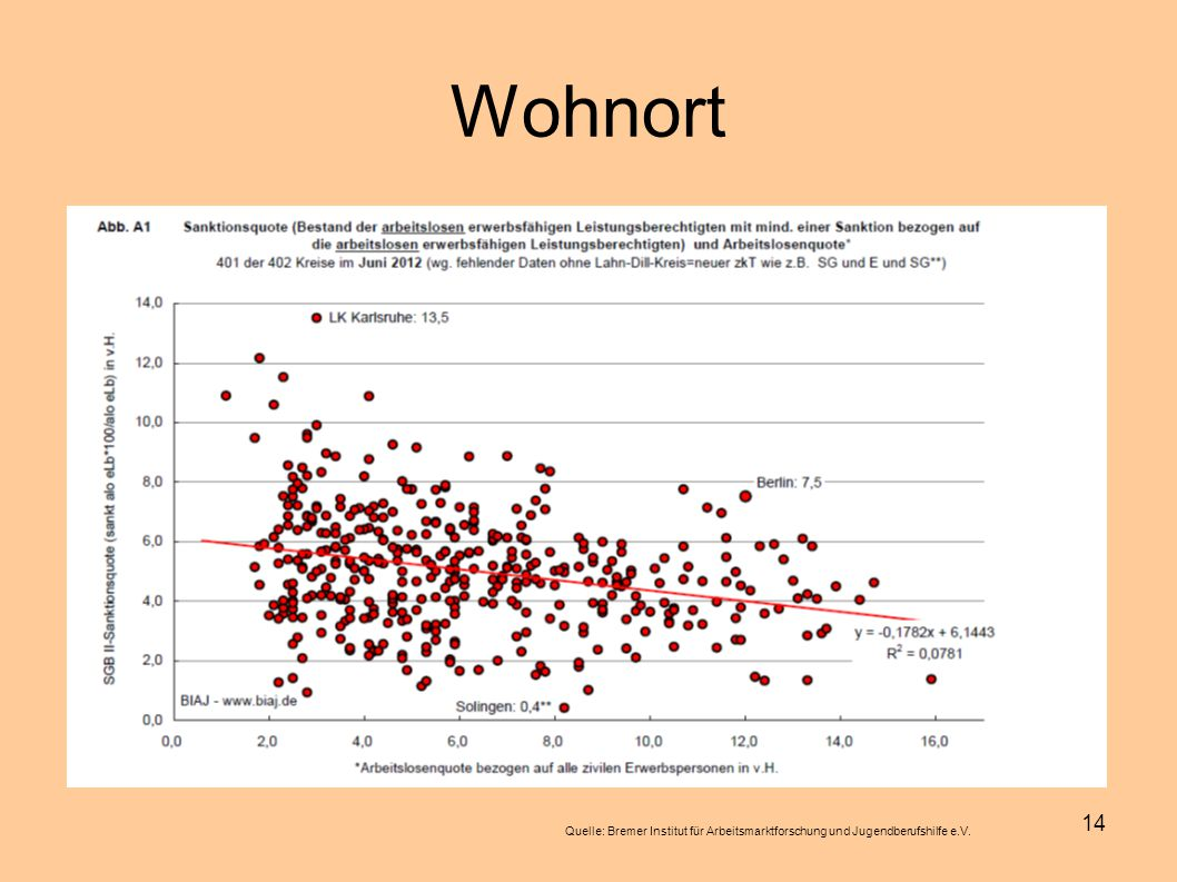Wohnort Quelle: Bremer Institut für Arbeitsmarktforschung und Jugendberufshilfe e.V.