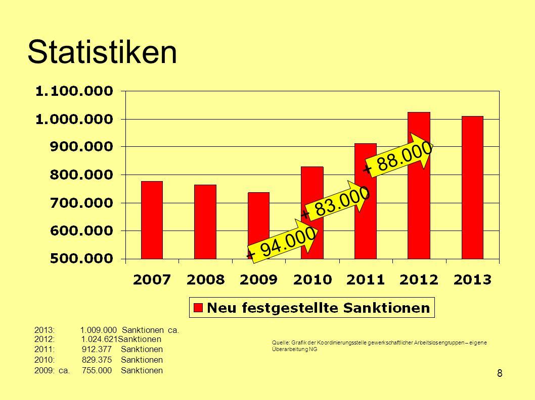 Statistiken + 88.000 + 83.000 + 94.000 2013: 1.009.000 Sanktionen ca.
