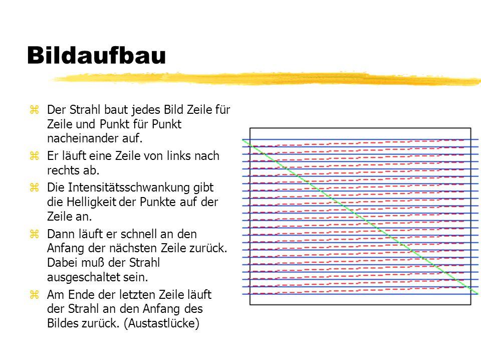 Bildaufbau Der Strahl baut jedes Bild Zeile für Zeile und Punkt für Punkt nacheinander auf. Er läuft eine Zeile von links nach rechts ab.
