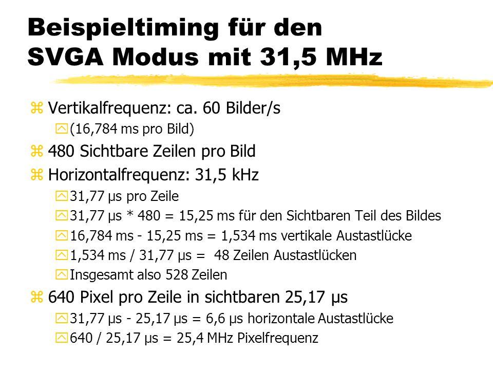 Beispieltiming für den SVGA Modus mit 31,5 MHz