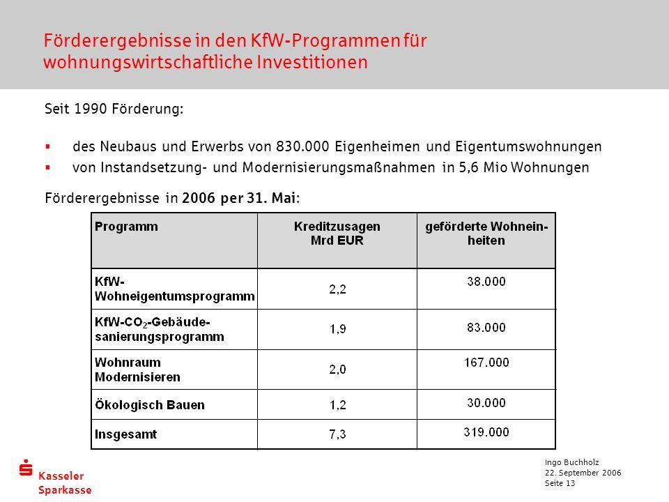 Förderergebnisse in den KfW-Programmen für wohnungswirtschaftliche Investitionen