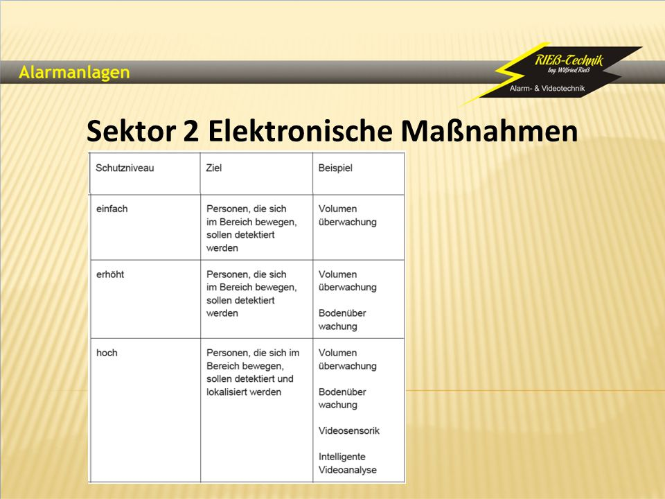 Sektor 2 Elektronische Maßnahmen