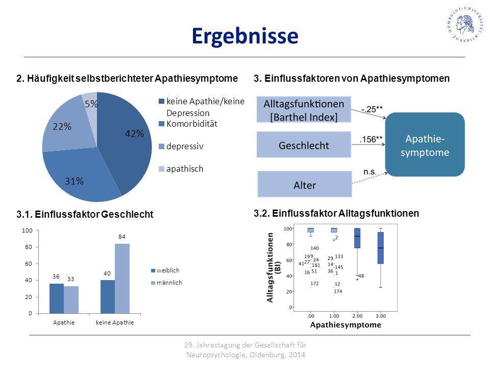 Ergebnisse 2. Häufigkeit selbstberichteter Apathiesymptome