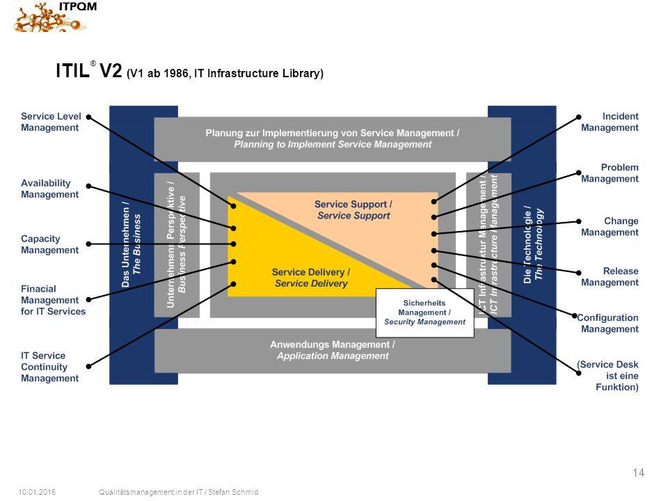 ITIL® V2 (V1 ab 1986, IT Infrastructure Library)