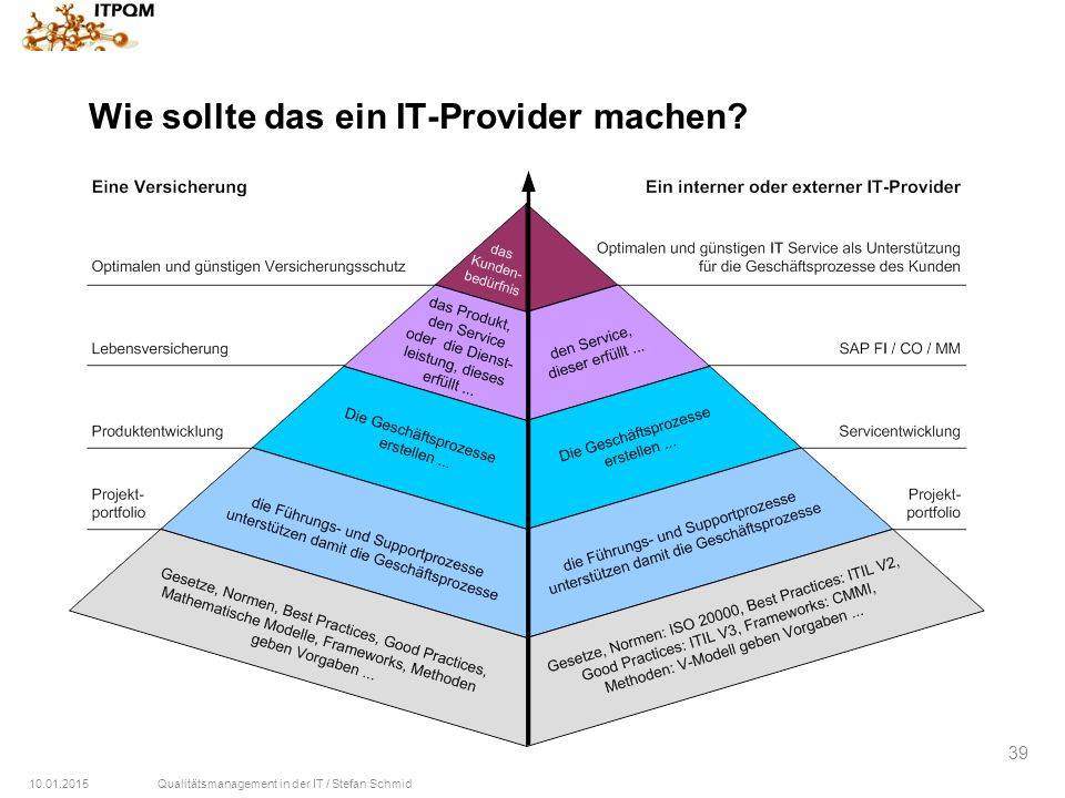 Wie sollte das ein IT-Provider machen
