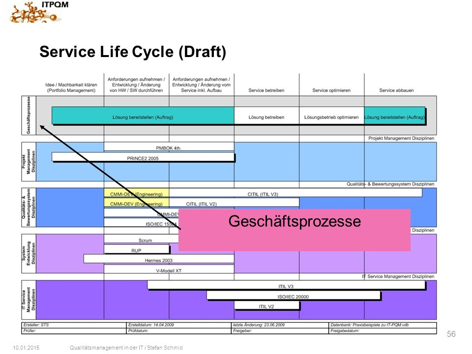 Service Life Cycle (Draft)