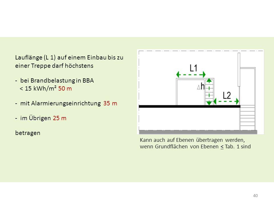 Lauflänge (L 1) auf einem Einbau bis zu einer Treppe darf höchstens