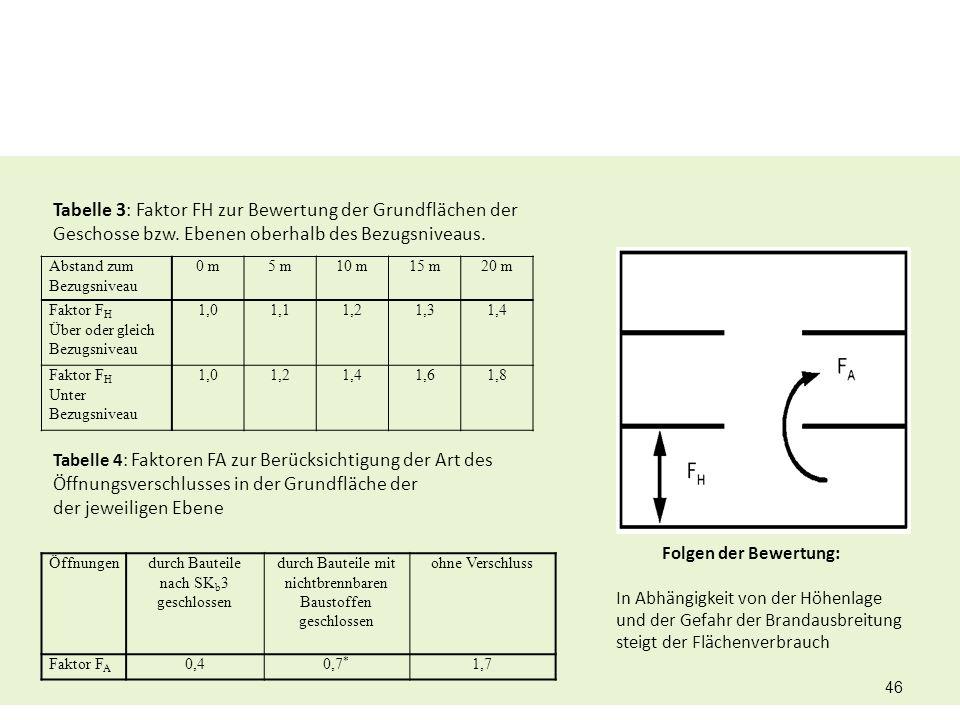 Tabelle 3: Faktor FH zur Bewertung der Grundflächen der