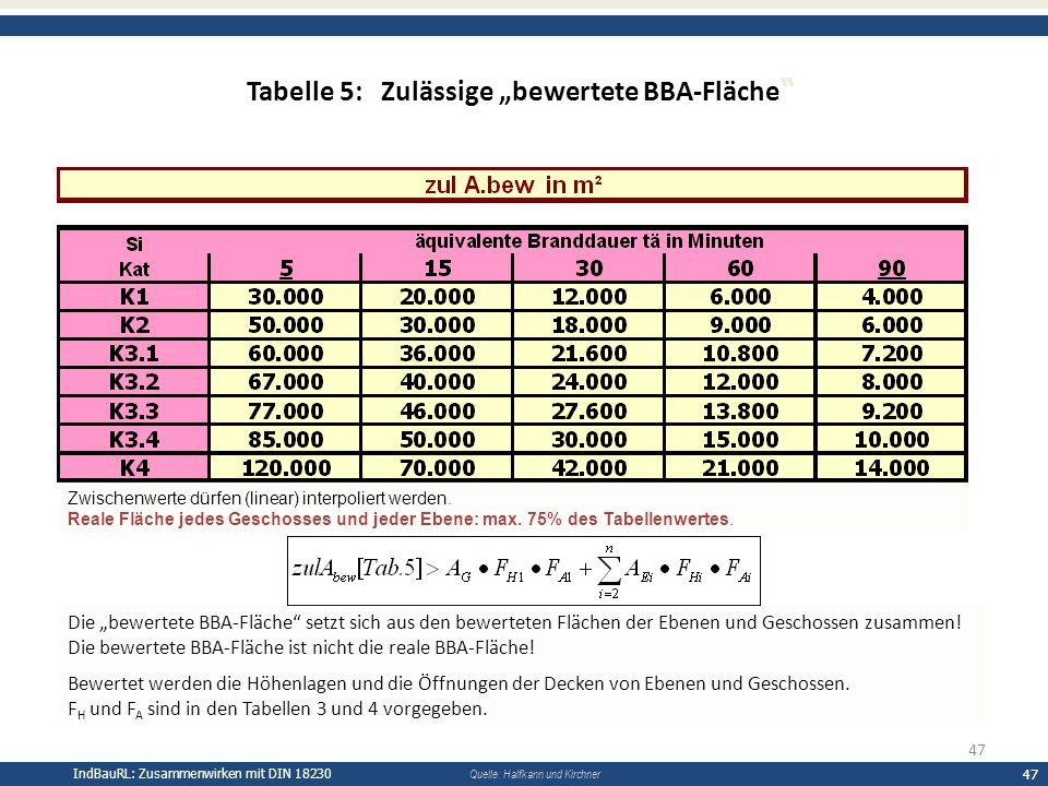 """Tabelle 5: Zulässige """"bewertete BBA-Fläche"""