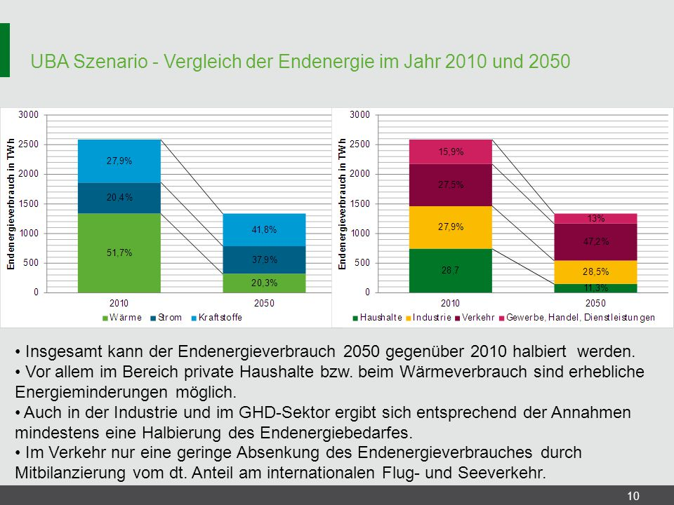 UBA Szenario - Vergleich der Endenergie im Jahr 2010 und 2050