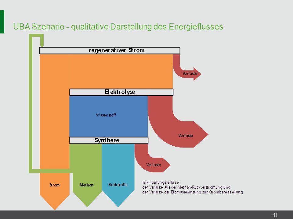 UBA Szenario - qualitative Darstellung des Energieflusses
