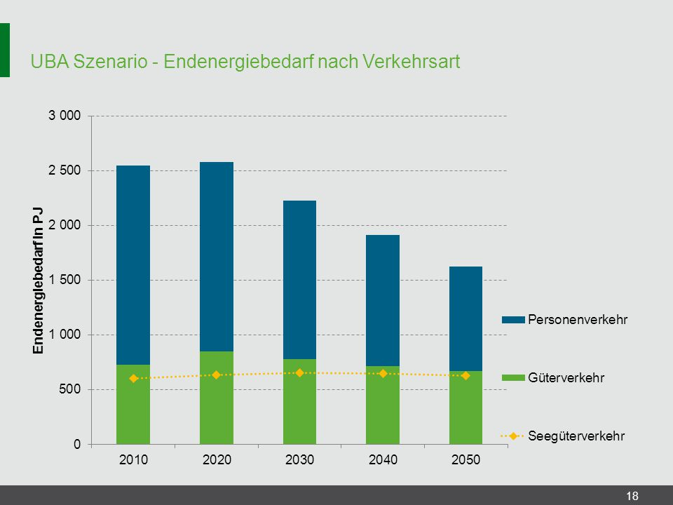 UBA Szenario - Endenergiebedarf nach Verkehrsart