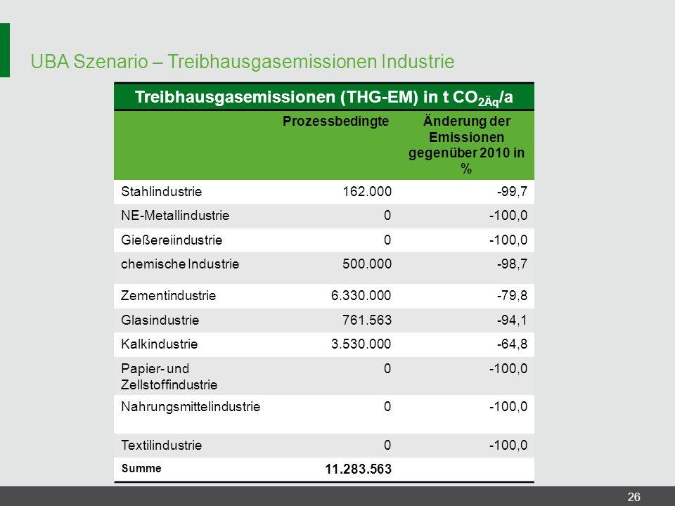 UBA Szenario – Treibhausgasemissionen Industrie