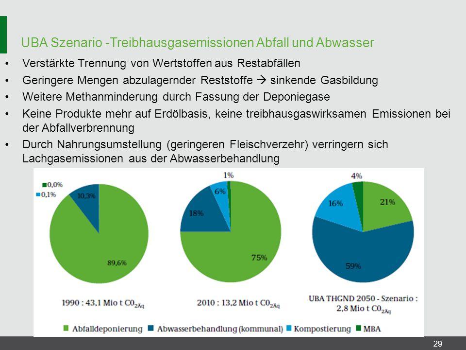 UBA Szenario -Treibhausgasemissionen Abfall und Abwasser