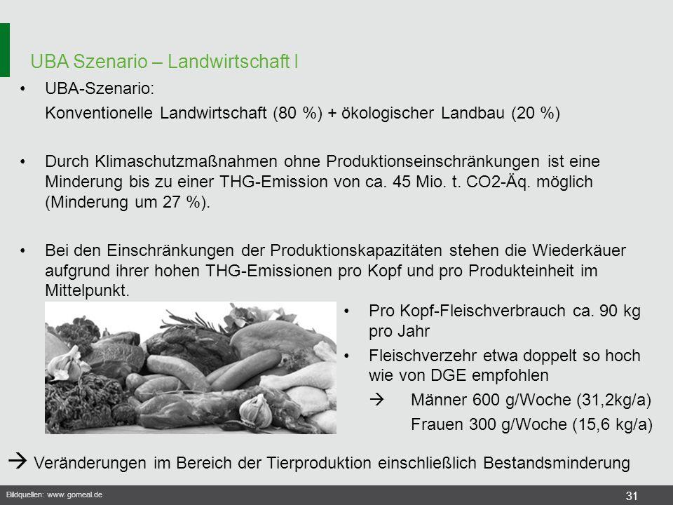 UBA Szenario – Landwirtschaft I