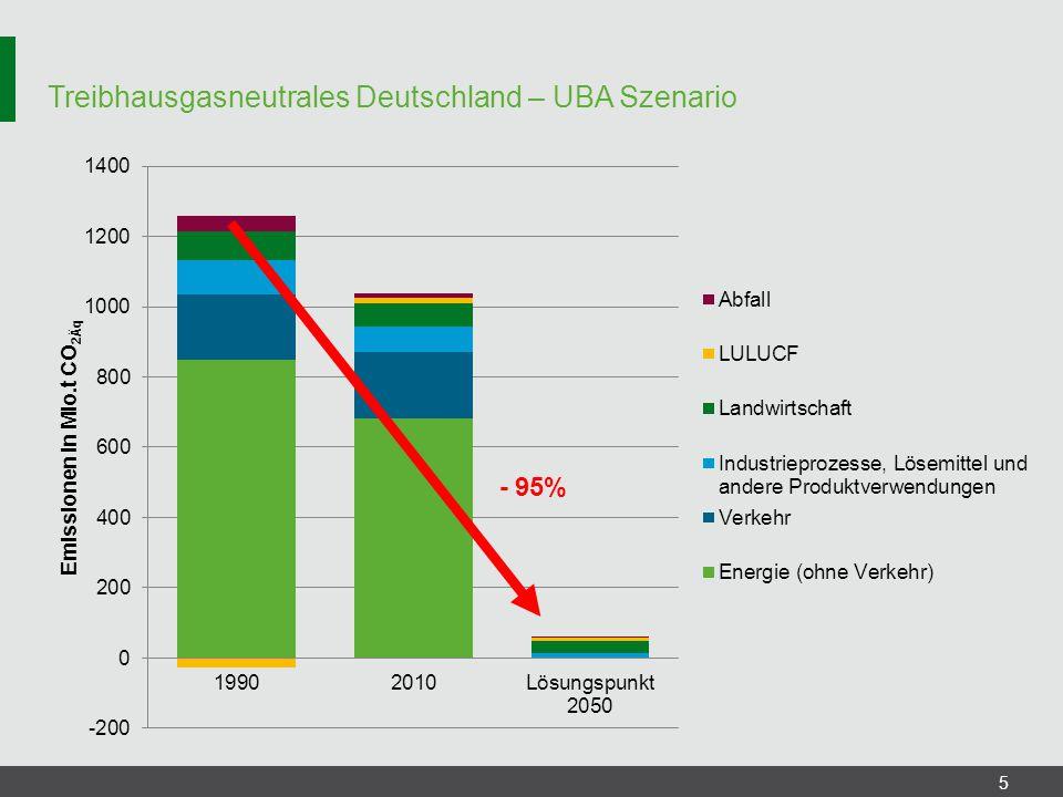 Treibhausgasneutrales Deutschland – UBA Szenario