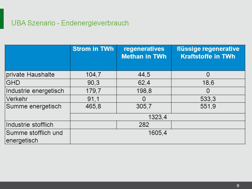 UBA Szenario - Endenergieverbrauch