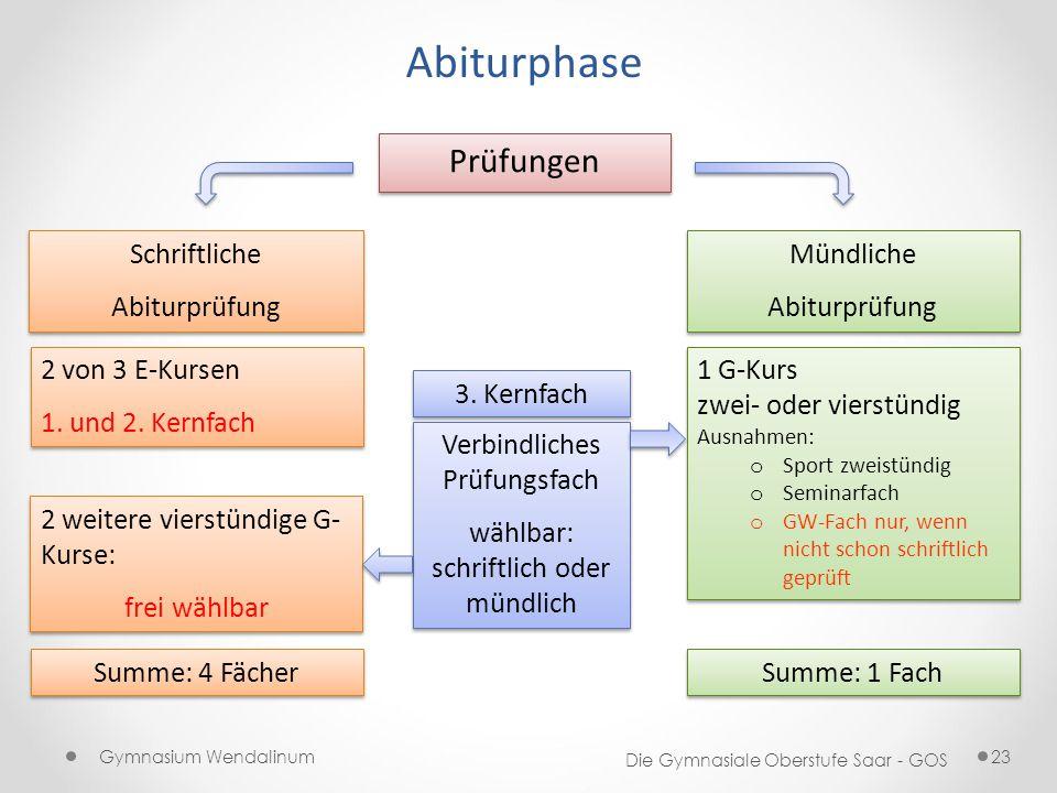 Abiturphase Prüfungen Schriftliche Abiturprüfung Mündliche