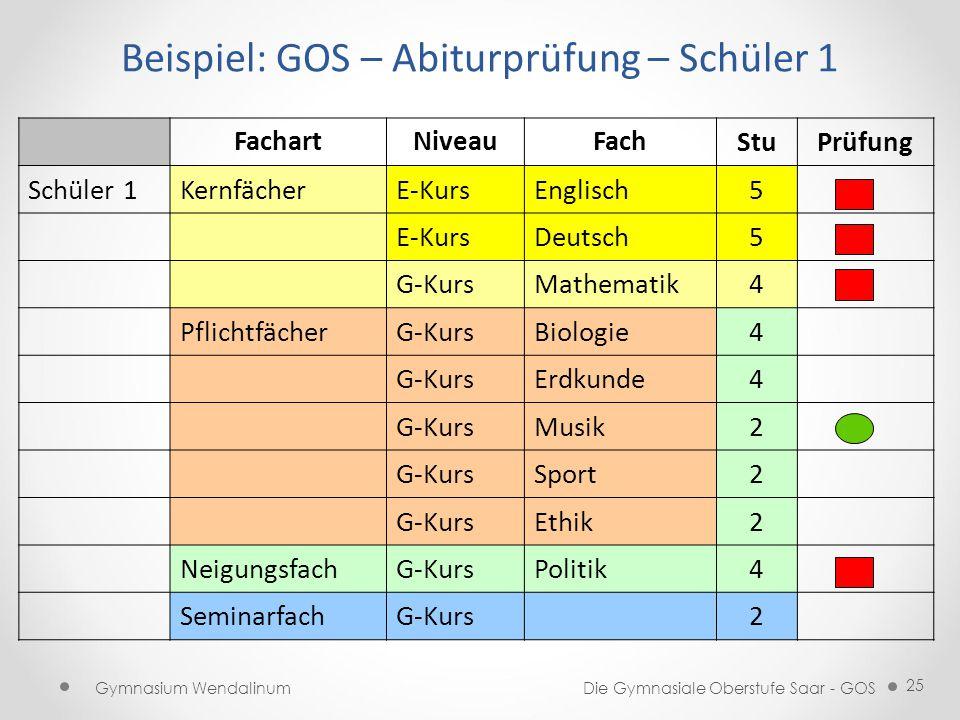 Beispiel: GOS – Abiturprüfung – Schüler 1