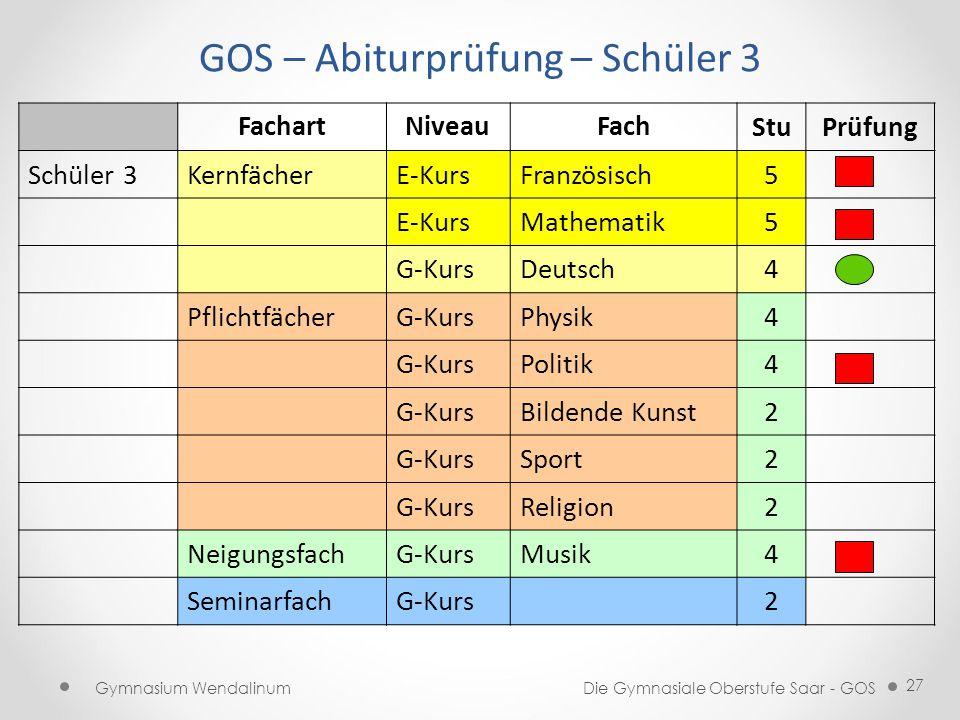 GOS – Abiturprüfung – Schüler 3