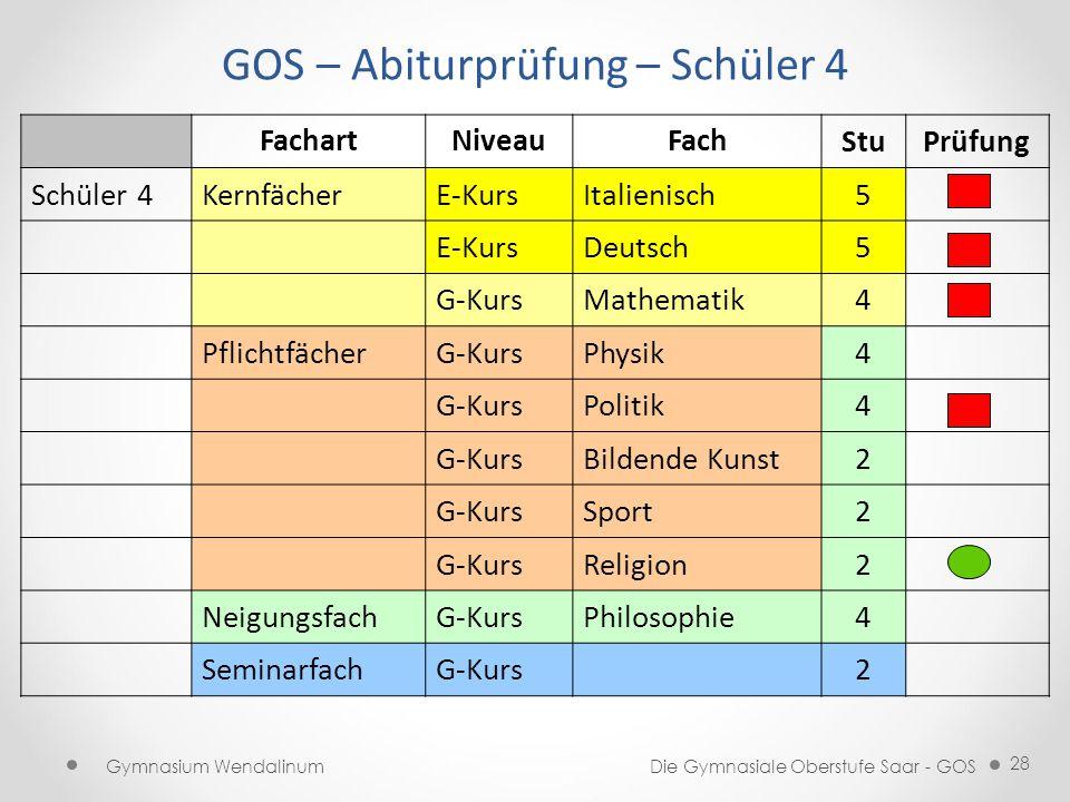 GOS – Abiturprüfung – Schüler 4