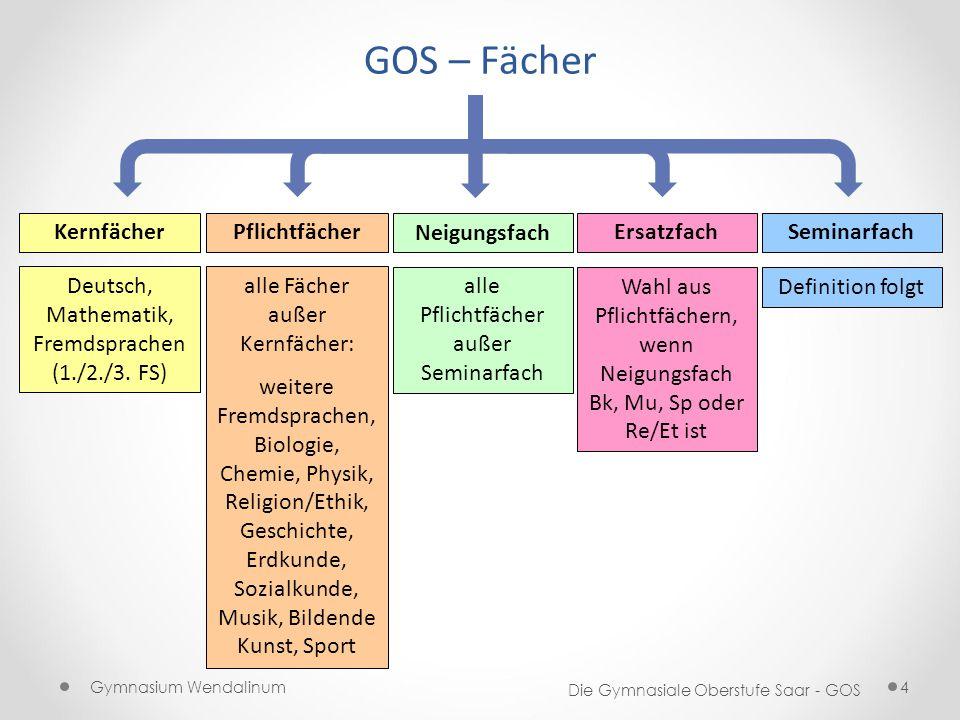 GOS – Fächer Kernfächer Pflichtfächer Neigungsfach Ersatzfach