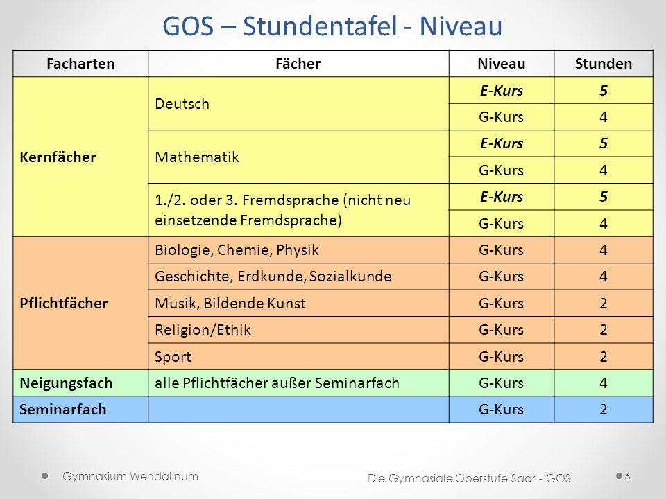 GOS – Stundentafel - Niveau