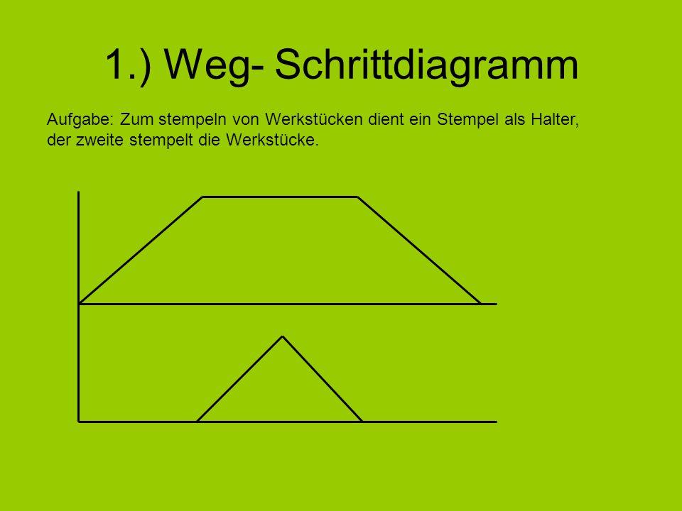 1.) Weg- Schrittdiagramm