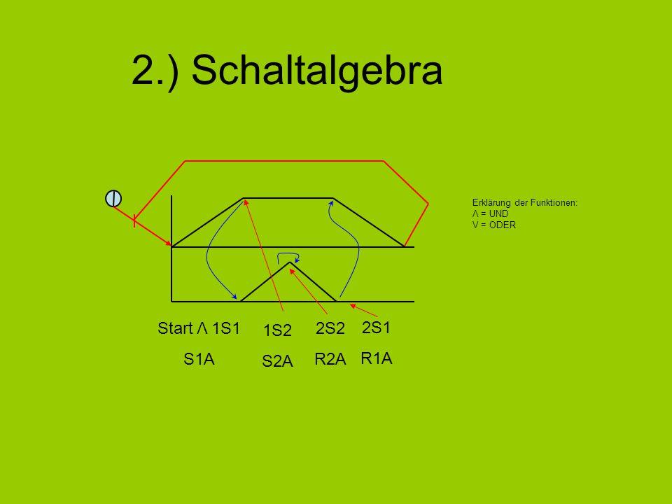 2.) Schaltalgebra 2S1 R1A 2S2 R2A Start Λ 1S1 S1A 1S2 S2A