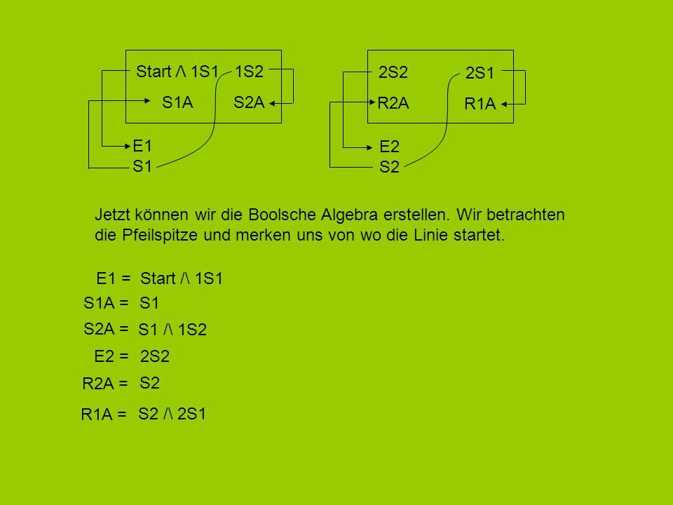 Start Λ 1S1 S1A. 1S2. S2A. 2S2. R2A. 2S1. R1A. E1. S1. E2. S2. Jetzt können wir die Boolsche Algebra erstellen. Wir betrachten.