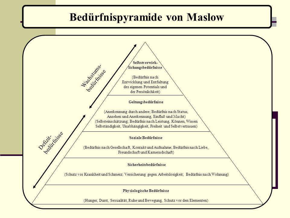 Bedürfnispyramide von Maslow