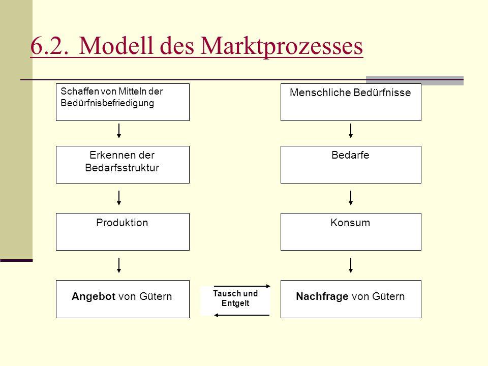 6.2. Modell des Marktprozesses
