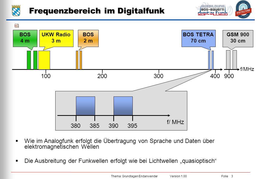 Frequenzbereich im Digitalfunk