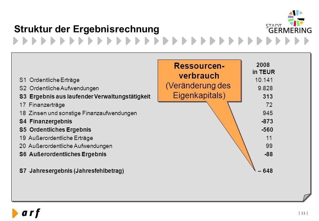 Struktur der Ergebnisrechnung