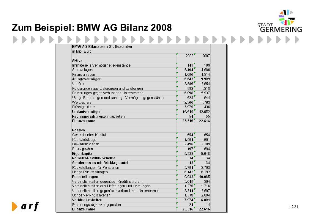 Zum Beispiel: BMW AG Bilanz 2008
