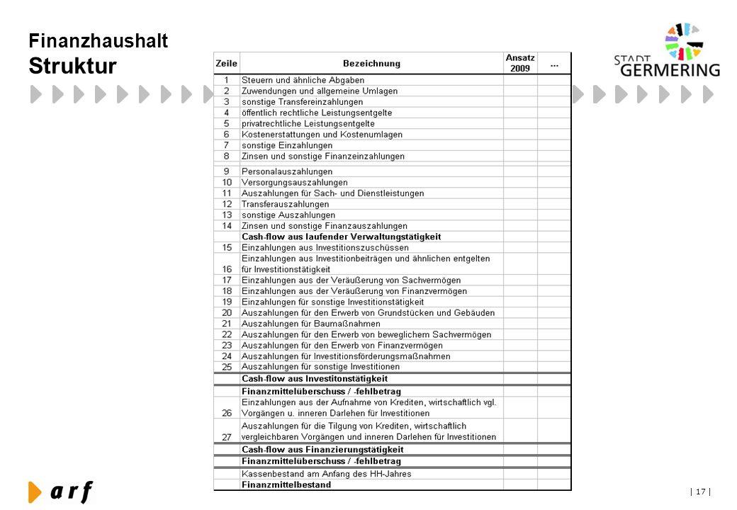 Finanzhaushalt Struktur