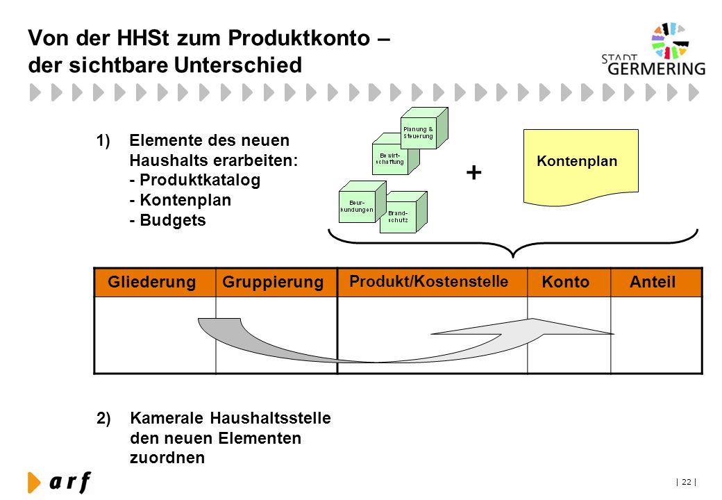 Von der HHSt zum Produktkonto – der sichtbare Unterschied