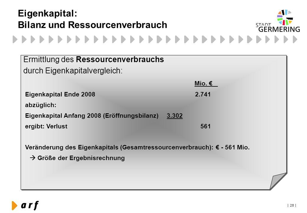 Eigenkapital: Bilanz und Ressourcenverbrauch
