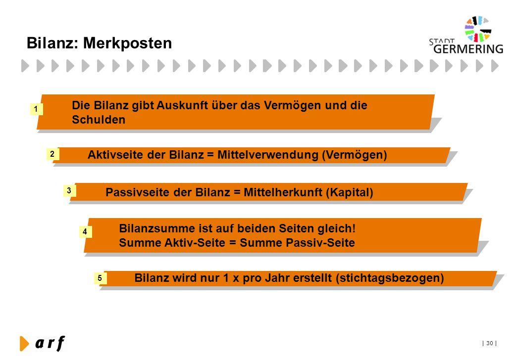 Bilanz: Merkposten Die Bilanz gibt Auskunft über das Vermögen und die Schulden. 1. 2. Aktivseite der Bilanz = Mittelverwendung (Vermögen)