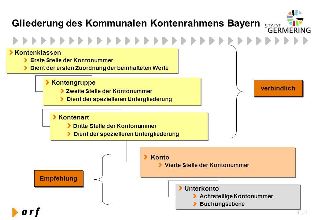 Gliederung des Kommunalen Kontenrahmens Bayern