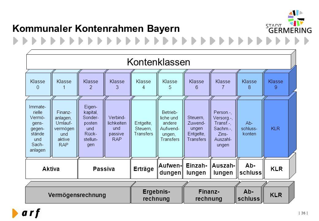 Kommunaler Kontenrahmen Bayern